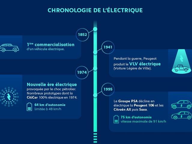 Infographie Electrique