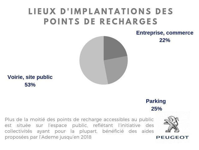 IMPLANTATIONS DES POINTS DE RECHARGES