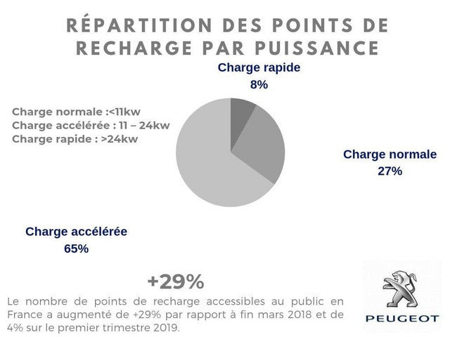 RÉPARTITION DES POINTS DE RECHARGE