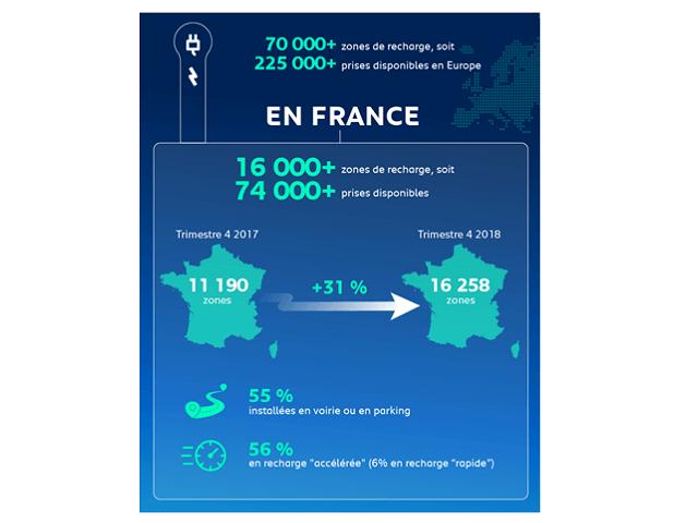 La recharge publique en France